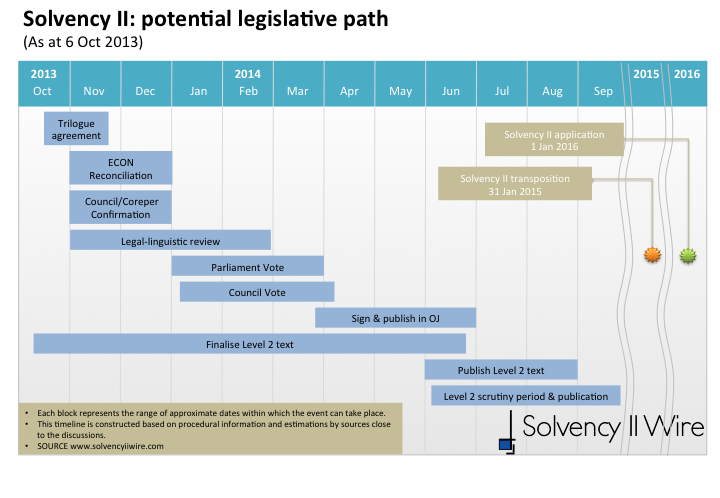 Solvency II - potential legislative path