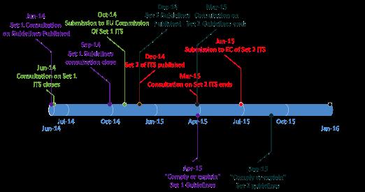 EIOPA timeline