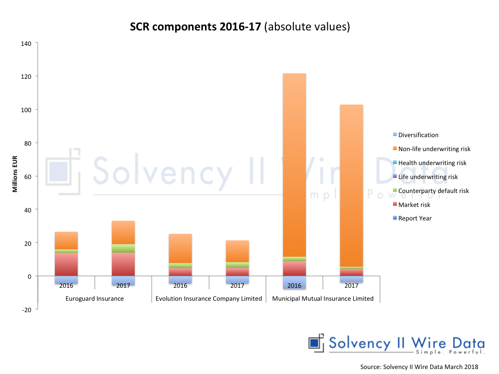 Insurance Run Off And Solvency Ii More Firms Sail Close To The