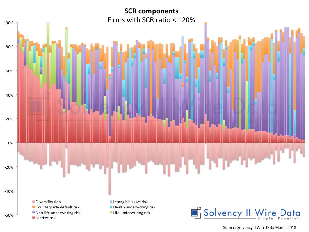 Anstieg der Anzahl der Versicherungsgesellschaften, die in der Nähe ihres Zielsolvenskapitals (SCR) sind