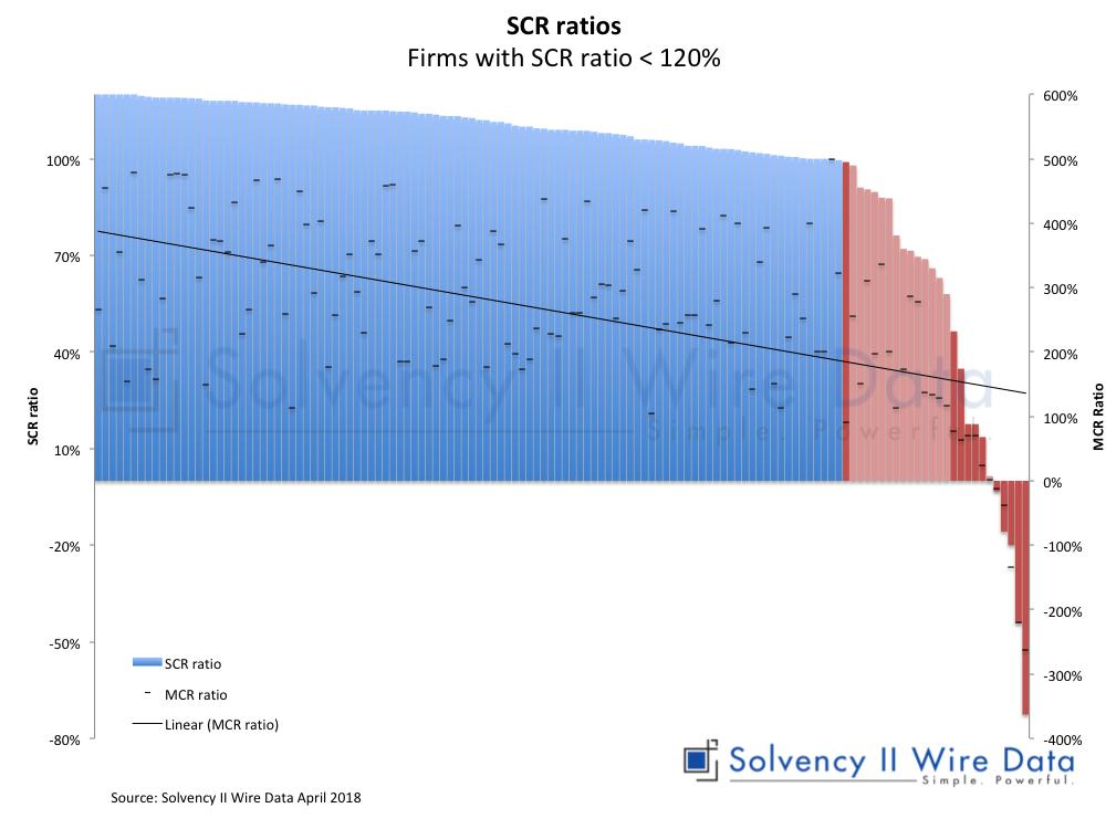 Kasvava määrä vakuutusyhtiöitä seilaa lähellä vakavaraisuuspääomavaatimuksen (SCR) rajoja