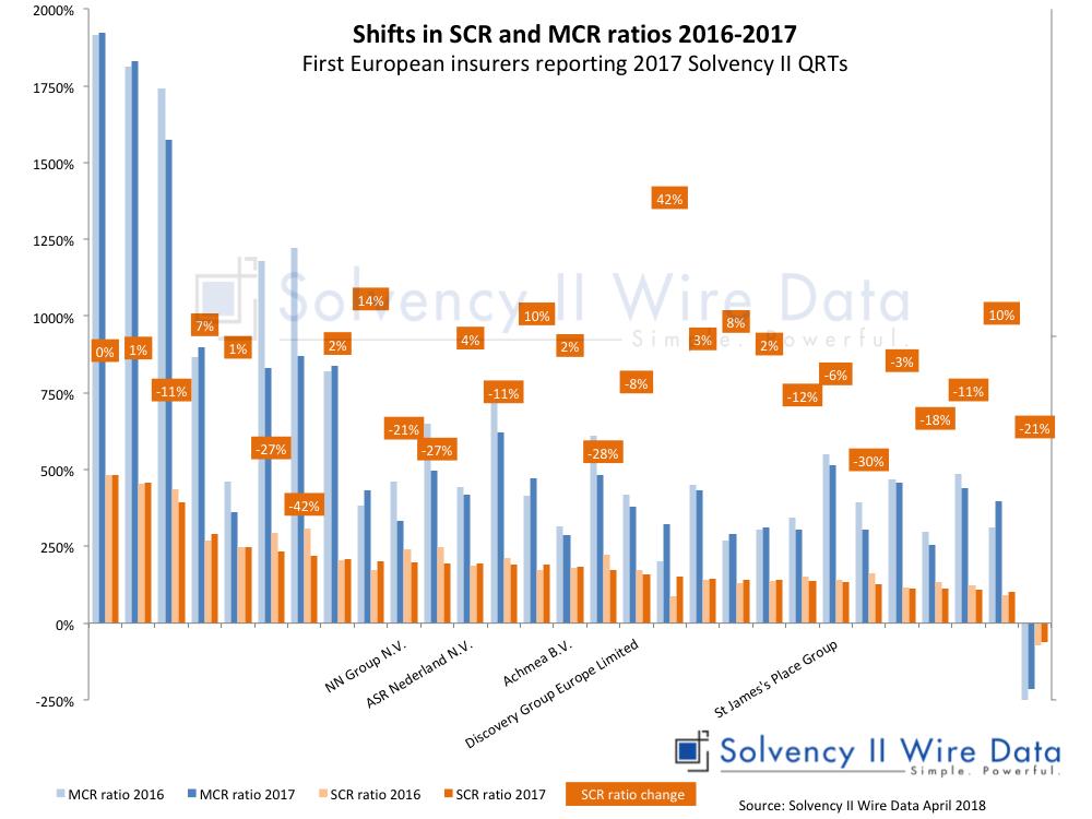 Eine ursprüngliche Analyse in dem Bericht über Solvabilität und Finanzlage (SFCR) und Formulare für quantitative Meldungen (QRT) konnte uns eine Indikation darüber geben, dass im Vergelich zum vorherigen Jahr Änderungen im Zielsolvenskapital (SCR) und im Minimumsolvenzkapital (MCR) aufgetreten sind.